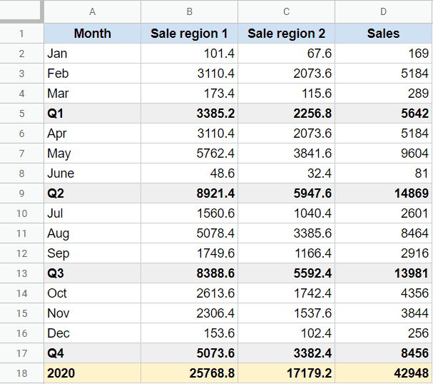 Dataset where columns needs to be grouped