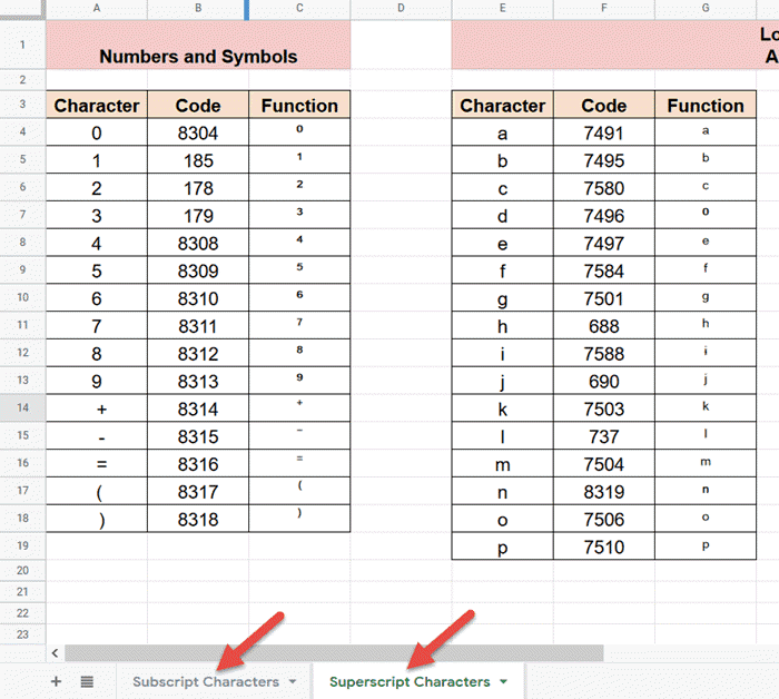 List of subscript and superscript characters in Google Sheets