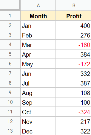 Negative Numbers shown in red because of the number formatting