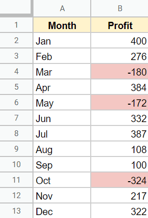 dataset where negative values are shown in red