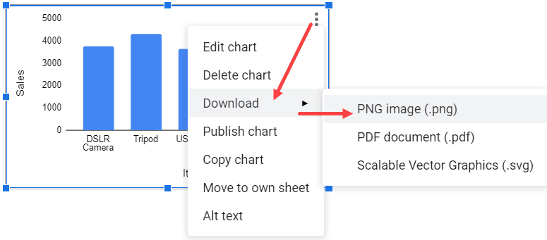 Click on PNG to save the chart as a PNG image
