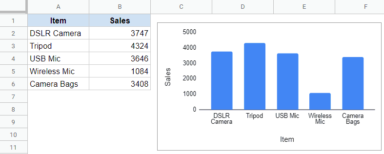 Dataset and chart that needs to be saved as Image
