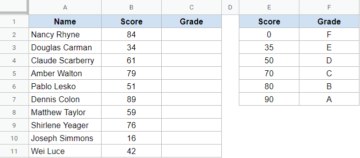 Dataset to get student grade using IFS function