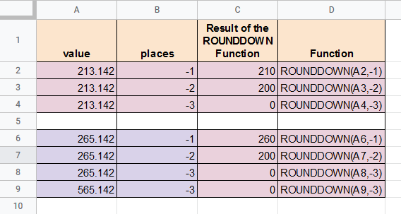 ROUNDDOWN formulas with negative values