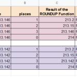ROUNDUP formulas in Google Sheets