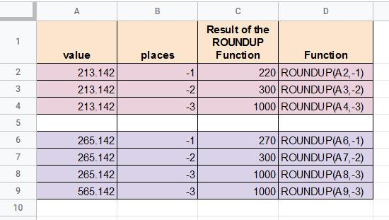 ROUNDUP formulas with negative values