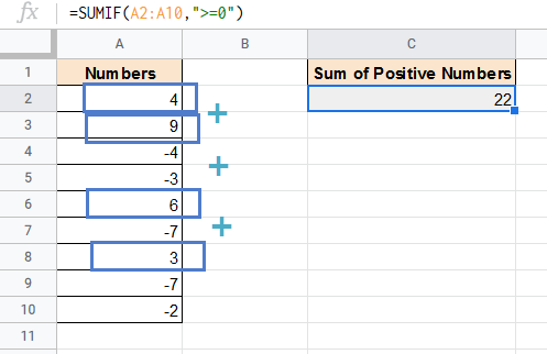 SUMIF formula explained for positive numbers