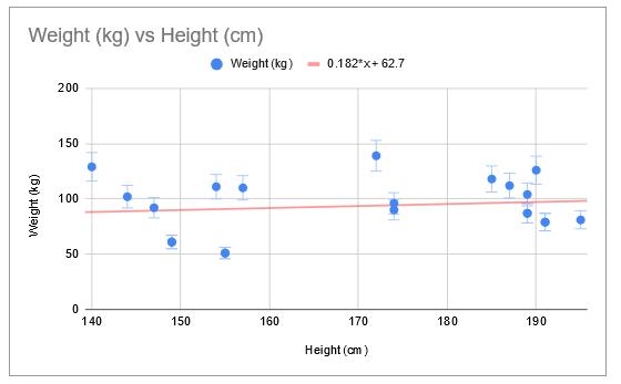 Error bars in scatter plot