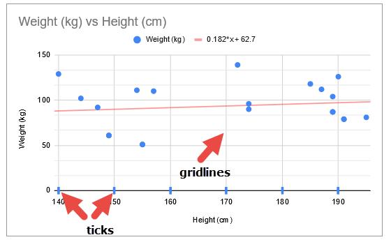 Gridlines in scatter plot