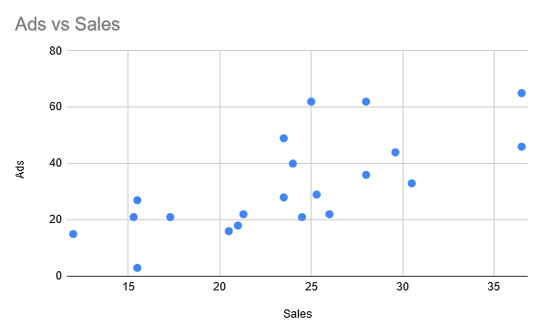 Scatter chart ad vs sales