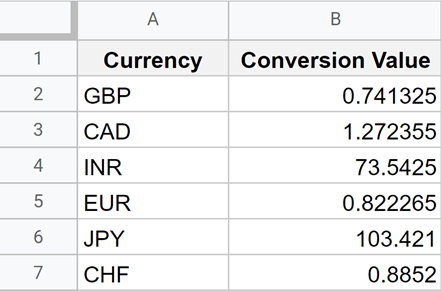Currency conversion data that needs to autorefresh