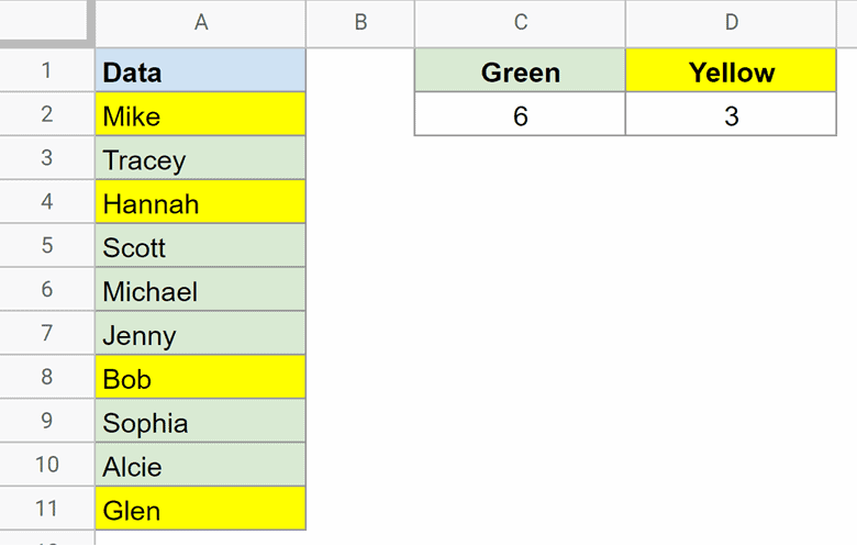 Dataset with count of colored cells