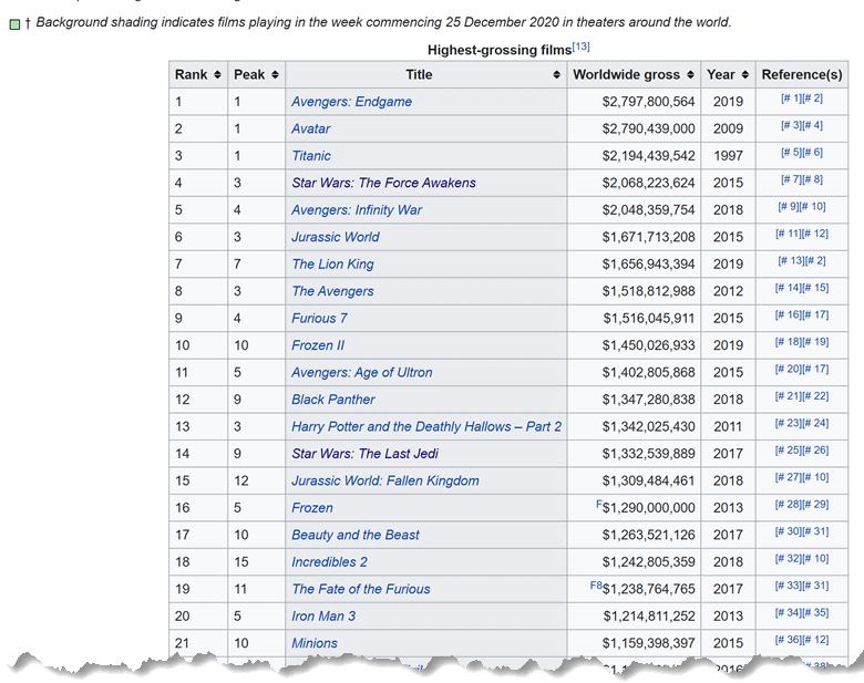 Movies List from Wikipedia