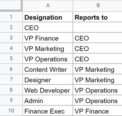 Data for Org Chart