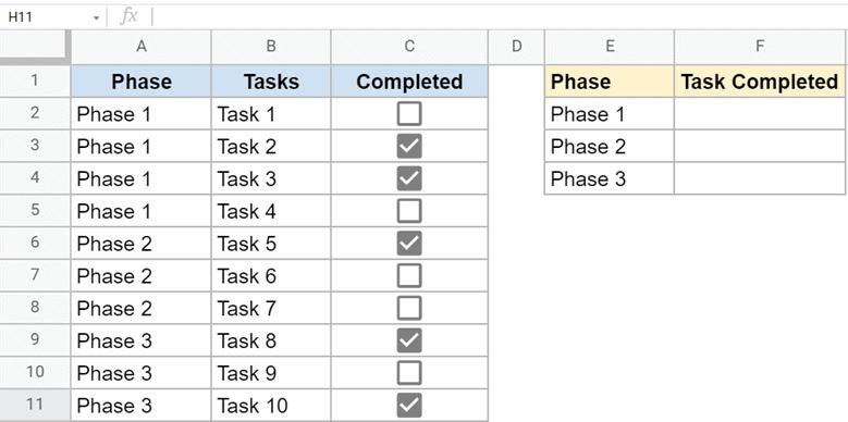 Phasewise Checklist