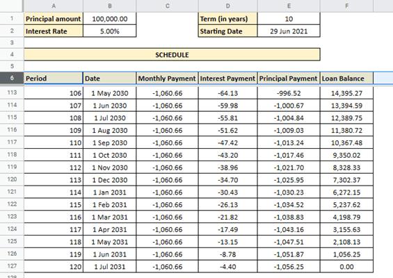 loan amortization schedule google sheets