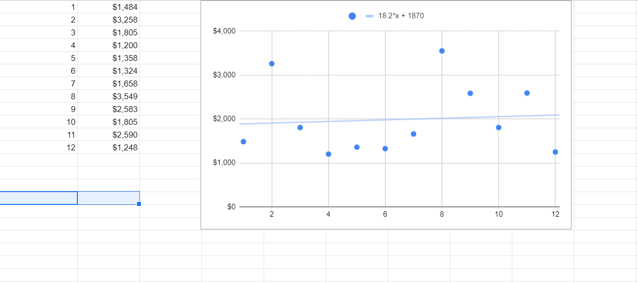 The equation used to find the trendline in the Google Sheet.