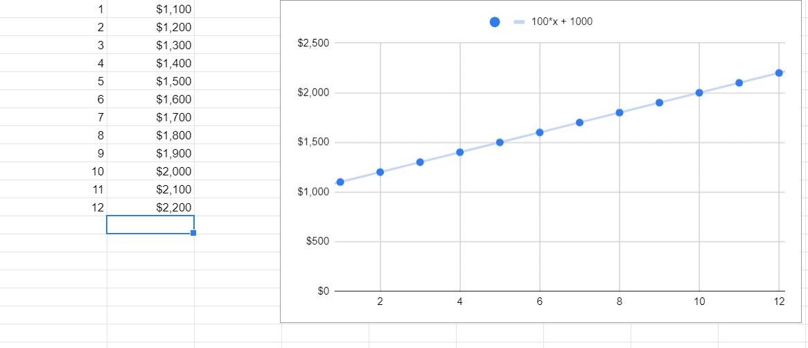 A simplified expense sheet