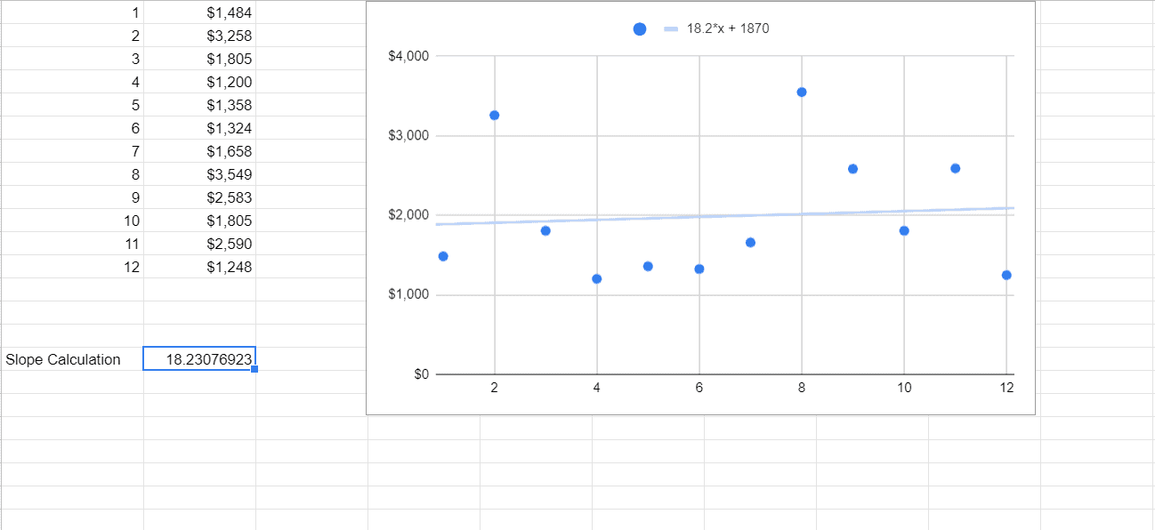 An algorithm to produce a slope without a chart
