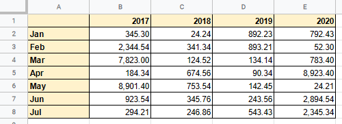 Examples Using the OFFSET Google Sheets Function