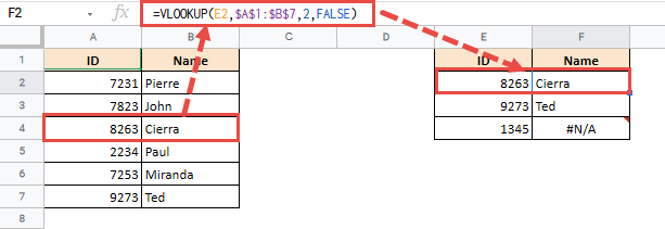 We would then need to use the VLOOKUP function as follows: